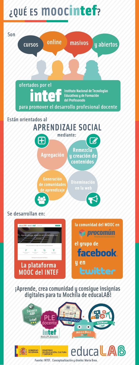 Infografía sobre la metodología INTEF MOOC