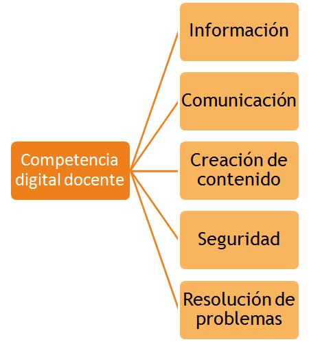 Competencia digital docente